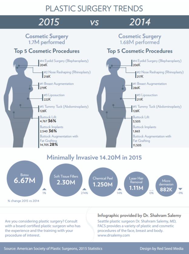 Dr Salemy Plastic Surgery Trends 2015 vs 2014